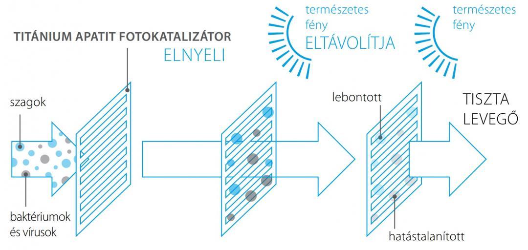 Titánium apatit fotokatalitikus légtisztító szűrő
