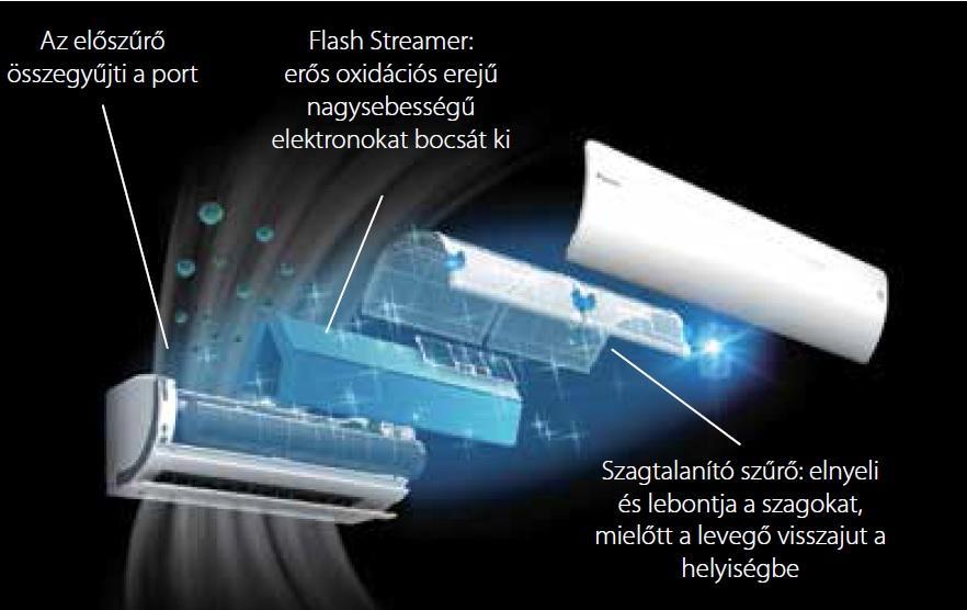 Flashstreamkisüléses villámfolyam rendszer