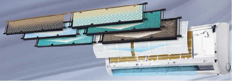 Gree töbszörös levegőszűrő rendszer