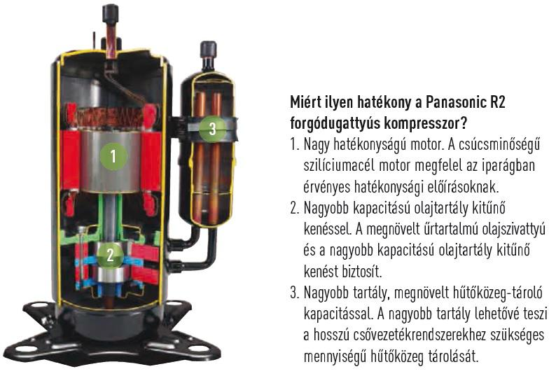 R2 forgódugattyús kompresszor